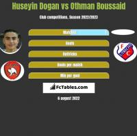 Huseyin Dogan vs Othman Boussaid h2h player stats