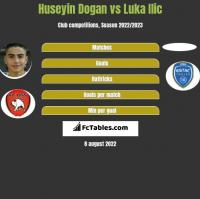 Huseyin Dogan vs Luka Ilic h2h player stats