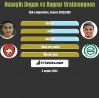 Huseyin Dogan vs Ragnar Oratmangoen h2h player stats
