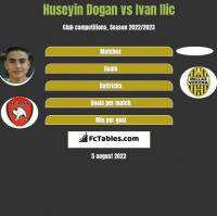 Huseyin Dogan vs Ivan Ilic h2h player stats