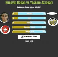 Huseyin Dogan vs Yassine Azzagari h2h player stats