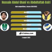 Hussain Abdul Ghani vs Abdulfattah Asiri h2h player stats