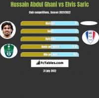Hussain Abdul Ghani vs Elvis Saric h2h player stats