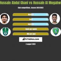 Hussain Abdul Ghani vs Hussain Al Mogahwi h2h player stats