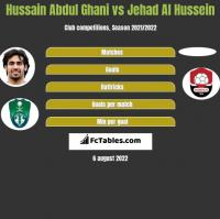 Hussain Abdul Ghani vs Jehad Al Hussein h2h player stats
