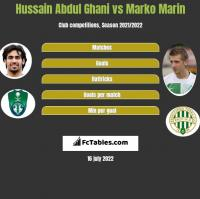 Hussain Abdul Ghani vs Marko Marin h2h player stats