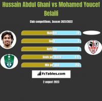 Hussain Abdul Ghani vs Mohamed Youcef Belaili h2h player stats