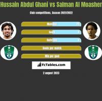 Hussain Abdul Ghani vs Salman Al Moasher h2h player stats