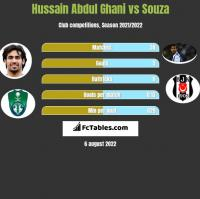 Hussain Abdul Ghani vs Souza h2h player stats