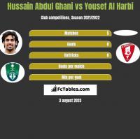 Hussain Abdul Ghani vs Yousef Al Harbi h2h player stats