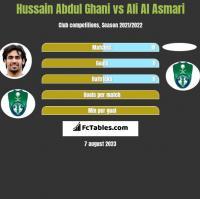 Hussain Abdul Ghani vs Ali Al Asmari h2h player stats