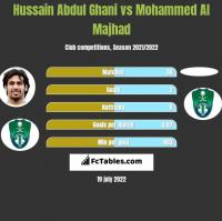 Hussain Abdul Ghani vs Mohammed Al Majhad h2h player stats