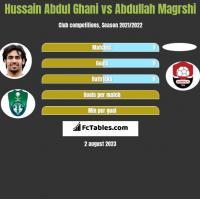 Hussain Abdul Ghani vs Abdullah Magrshi h2h player stats