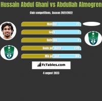Hussain Abdul Ghani vs Abdullah Almogren h2h player stats