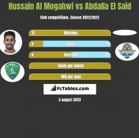 Hussain Al Mogahwi vs Abdalla El Said h2h player stats