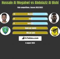 Hussain Al Mogahwi vs Abdulaziz Al Bishi h2h player stats