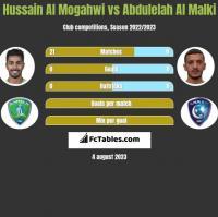 Hussain Al Mogahwi vs Abdulelah Al Malki h2h player stats
