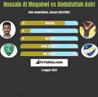 Hussain Al Mogahwi vs Abdulfattah Asiri h2h player stats