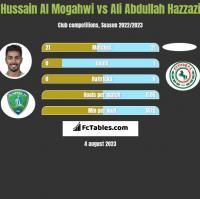Hussain Al Mogahwi vs Ali Abdullah Hazzazi h2h player stats