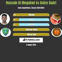 Hussain Al Mogahwi vs Anice Badri h2h player stats