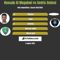 Hussain Al Mogahwi vs Cedric Amissi h2h player stats