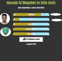 Hussain Al Mogahwi vs Elvis Saric h2h player stats