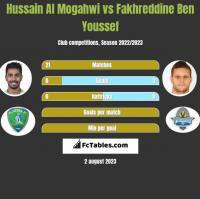 Hussain Al Mogahwi vs Fakhreddine Ben Youssef h2h player stats