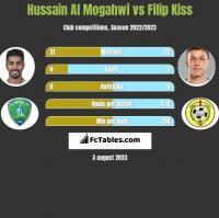 Hussain Al Mogahwi vs Filip Kiss h2h player stats