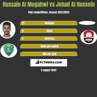 Hussain Al Mogahwi vs Jehad Al Hussein h2h player stats