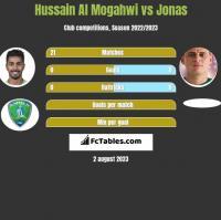 Hussain Al Mogahwi vs Jonas h2h player stats