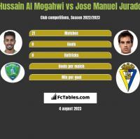 Hussain Al Mogahwi vs Jose Manuel Jurado h2h player stats