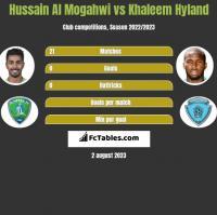 Hussain Al Mogahwi vs Khaleem Hyland h2h player stats
