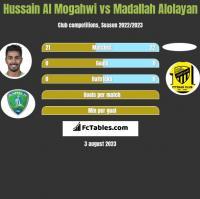 Hussain Al Mogahwi vs Madallah Alolayan h2h player stats