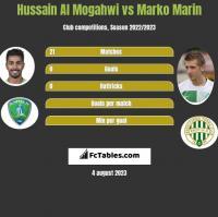 Hussain Al Mogahwi vs Marko Marin h2h player stats