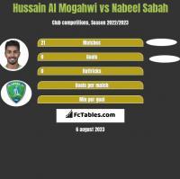 Hussain Al Mogahwi vs Nabeel Sabah h2h player stats