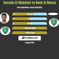 Hussain Al Mogahwi vs Nouh Al Mousa h2h player stats
