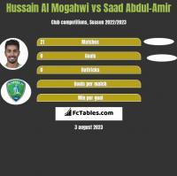 Hussain Al Mogahwi vs Saad Abdul-Amir h2h player stats
