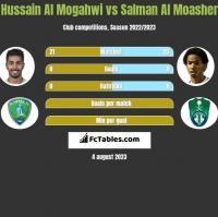 Hussain Al Mogahwi vs Salman Al Moasher h2h player stats