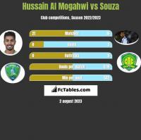 Hussain Al Mogahwi vs Souza h2h player stats