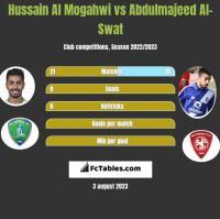 Hussain Al Mogahwi vs Abdulmajeed Al-Swat h2h player stats