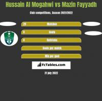 Hussain Al Mogahwi vs Mazin Fayyadh h2h player stats