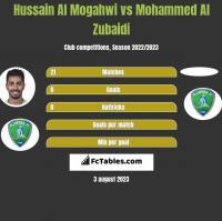 Hussain Al Mogahwi vs Mohammed Al Zubaidi h2h player stats