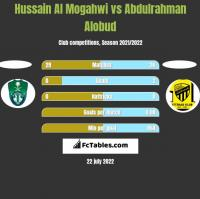 Hussain Al Mogahwi vs Abdulrahman Alobud h2h player stats