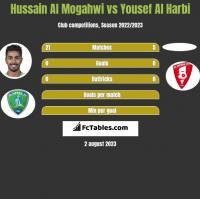 Hussain Al Mogahwi vs Yousef Al Harbi h2h player stats