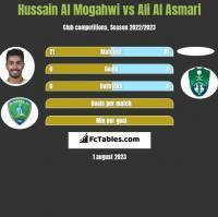 Hussain Al Mogahwi vs Ali Al Asmari h2h player stats