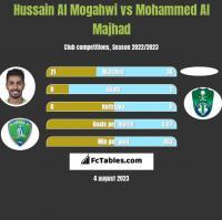 Hussain Al Mogahwi vs Mohammed Al Majhad h2h player stats