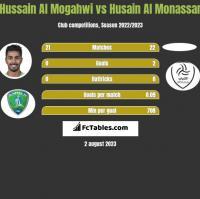 Hussain Al Mogahwi vs Husain Al Monassar h2h player stats