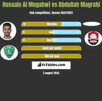 Hussain Al Mogahwi vs Abdullah Magrshi h2h player stats