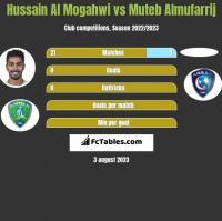 Hussain Al Mogahwi vs Muteb Almufarrij h2h player stats