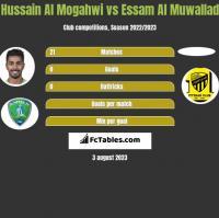 Hussain Al Mogahwi vs Essam Al Muwallad h2h player stats